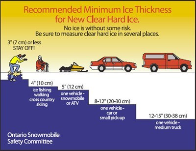 Proper Ice Thickness